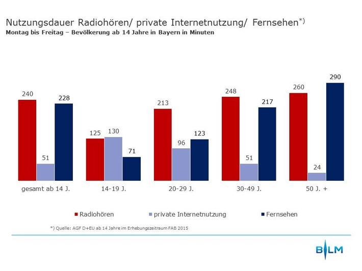 Digitalisierung in Bayern nimmt zu / Erste Ergebnisse der Funkanalyse Bayern 2015