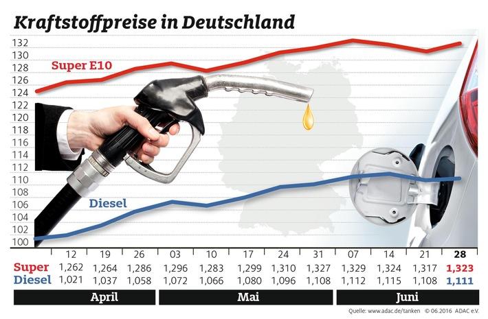 Wenig Bewegung am Kraftstoffmarkt / Benzin und Diesel gegenüber der Vorwoche leicht verteuert