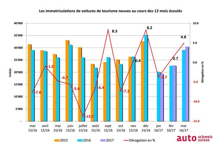 auto-suisse: Premier trimestre marqué par une progression