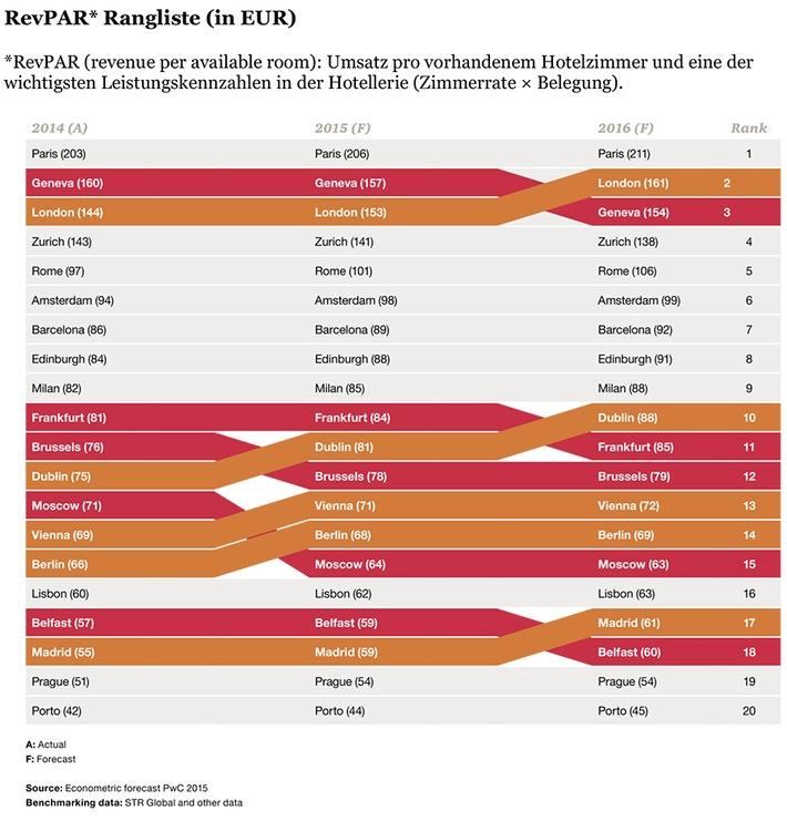 PwC-Studie: Schweizer Hotels weltweit top
