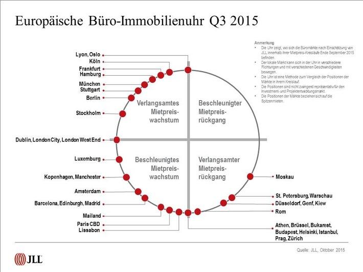 Europäische Immobilienuhr von JLL: Büroflächenmärkte weiter auf Wachstumskurs