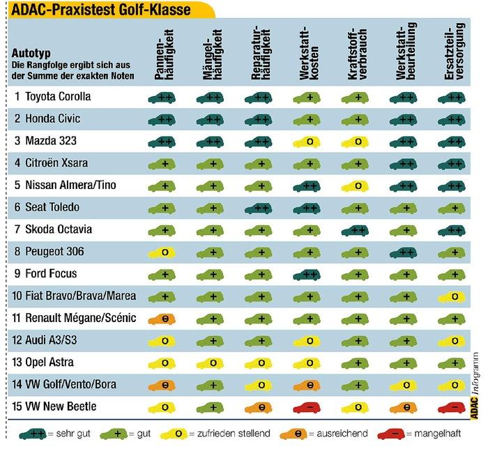 ADAC-Praxistest Golfklasse: Japaner in der Gunst deutscher Autofahrer vorn / Motorwelt-Leser berichten über ihre Erfahrungen