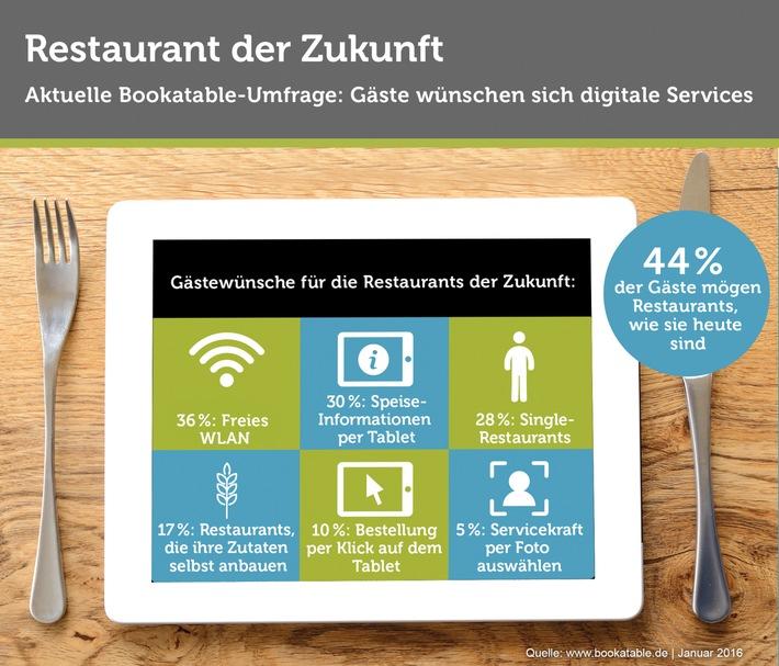 Restaurant der Zukunft: Gäste wünschen sich digitale Services / Eine Bookatable-Umfrage zeigt: Gäste freuen sich über zusätzliche Services wie WLAN oder digitale Speise-Informationen
