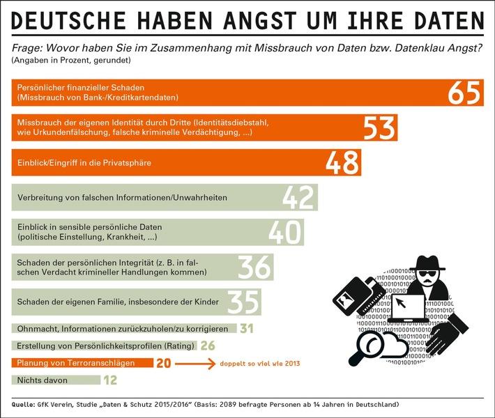 """Furcht vor Datenmissbrauch ist weit verbreitet / Die Studie """"Daten & Schutz 2015/2016"""" des GfK Vereins"""