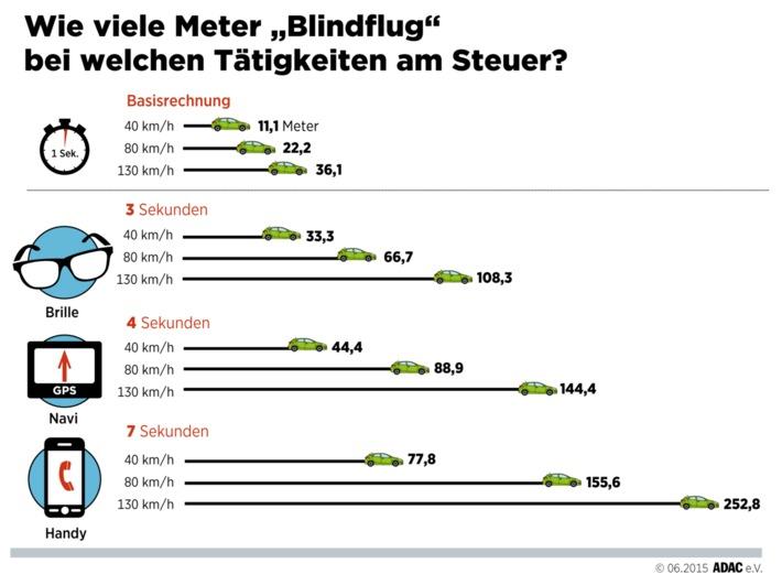 Telefonieren auf der Autobahn sind 250 Meter im Blindflug / Studie im Auftrag von ADAC und ÖAMTC: Blick von der Straße extrem gefährlich