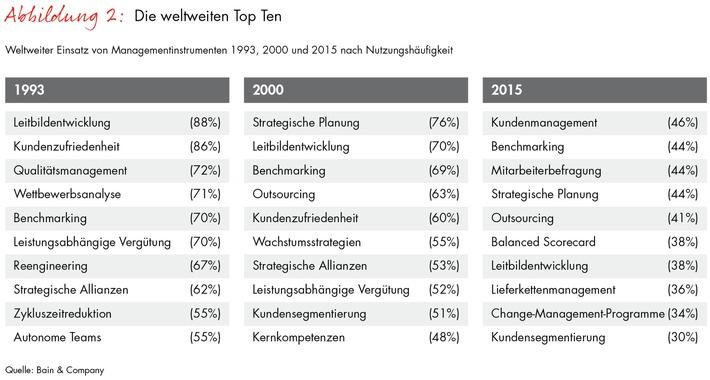 Bain-Studie zu Managementtrends 2015: Moderne Managementtechniken sichern Unternehmenserfolg