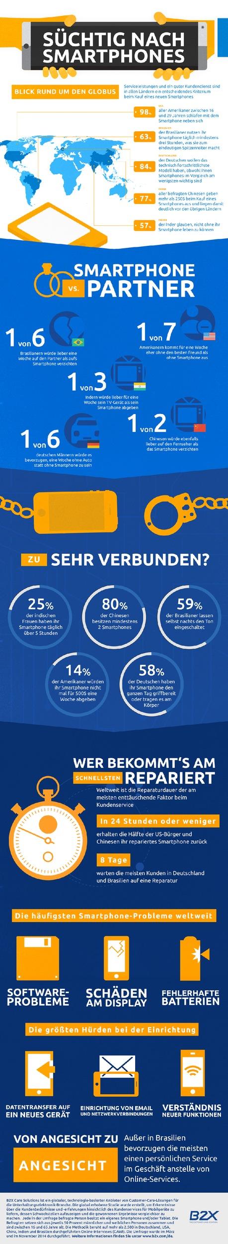 Studie von B2X deckt globale Smartphone-Sucht und spannende Nutzungsgewohnheiten weltweit auf / Umfrage vergleicht Nutzerverhalten und Kundenservice in Deutschland, USA, China, Indien und Brasilien