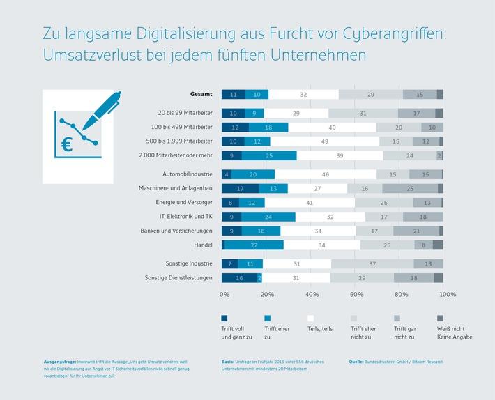 Furcht vor Cyberangriffen führt bei jedem fünften Unternehmen zu Umsatzverlust