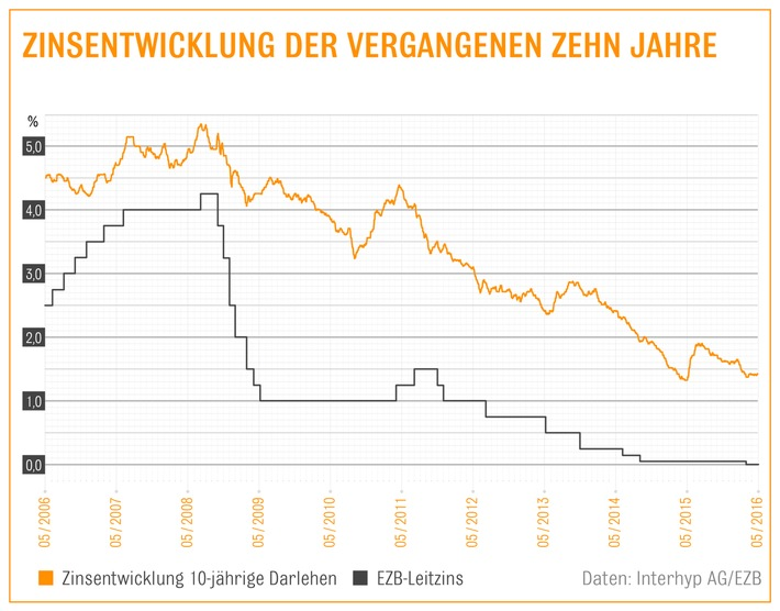 Zinsen für Immobilienkredite bleiben im Keller / Konditionen um 1,5 Prozent - Interhyp-Bauzins-Trendbarometer geht kurz- und mittelfristig von Seitwärtstendenz aus