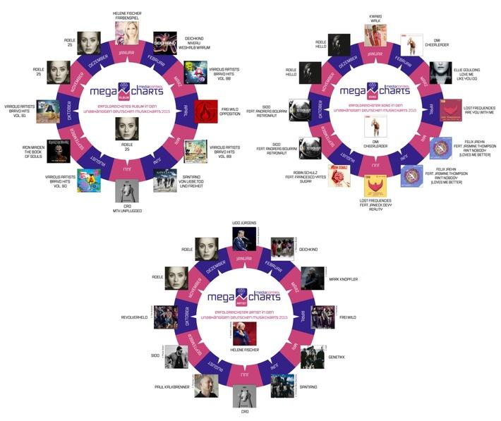 Erfolgreichstes Album der deutschen Musikcharts 2015 geht an Adele - media control kürt Helene Fischer zur Künstlerin des Jahres