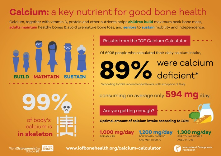 Le calculateur montre que 89 % des utilisateurs ne bénéficient pas de suffisamment de calcium, un nutriment clé pour la bonne santé osseuse