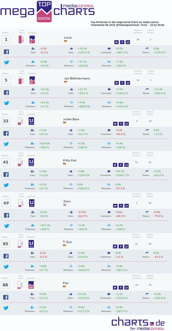 Nationaler Facebook + Twitter-Erfolg ist messbar: LionT holt sich die #1 zurück, Jan Böhmermann gewinnt die meisten Fans für sich
