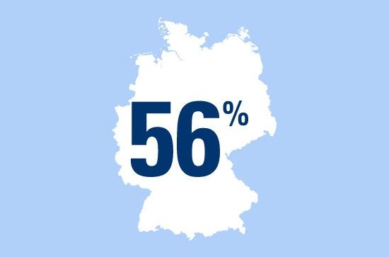 56 Prozent der Winterfans lieben die kalte Jahreszeit wegen des Wintersports