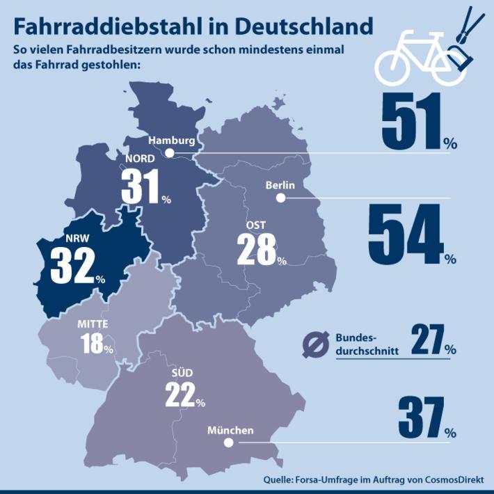 Infografik: Fahrraddiebstahl in Deutschland