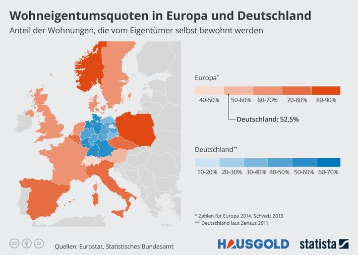 Deutschland - kein Land der Eigentümer