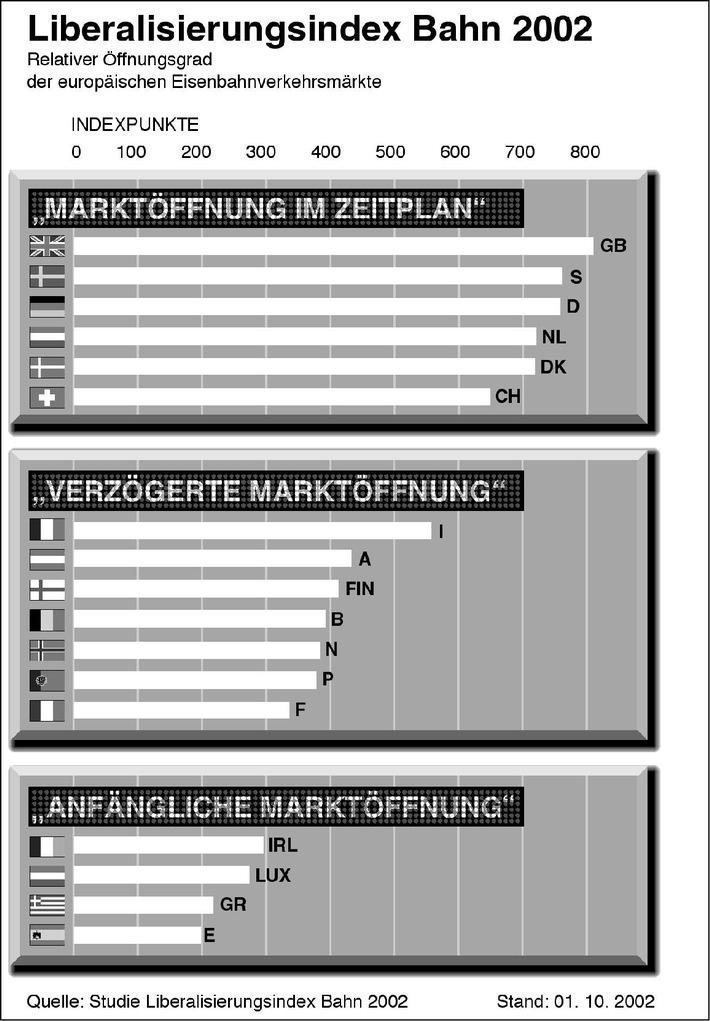 """Studie: Nationale Marktzutrittsbarrieren hemmen Vollendung des Binnenmarktes im Eisenbahnverkehr / """"Liberalisierungsindex Bahn"""" zeigt Marktöffnungsgrad der Schiene"""