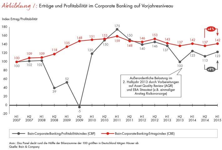 Corporate-Banking-Index von Bain / Atempause für Deutschlands Banken / Ertrag und Profitabilität im Firmenkundengeschäft legen im ersten Halbjahr 2015 zu