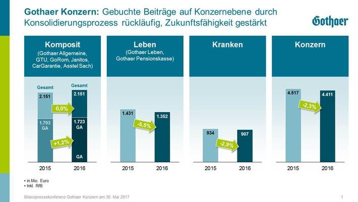 Geschäftsjahr 2016: Gothaer legt solides Ergebnis vor und stärkt Eigenkapitalbasis erneut