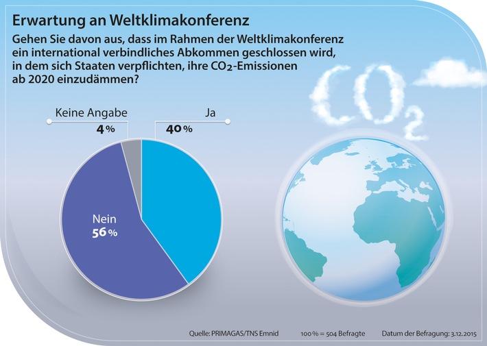Deutsche glauben nicht an Erfolg des Weltklimagipfels