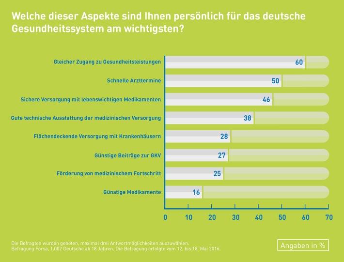 Forsa-Umfrage: Deutsche wollen sichere und gute Gesundheitsversorgung - Kosten zweitrangig