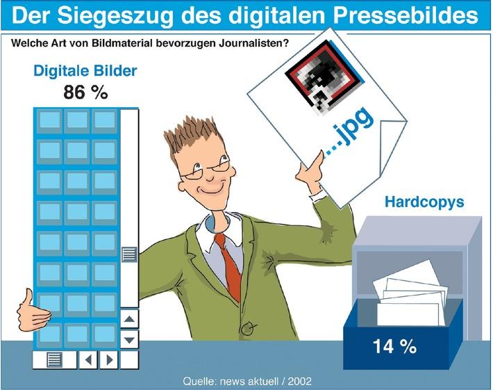media studie 2002: Journalisten bevorzugen digitale Pressebilder
