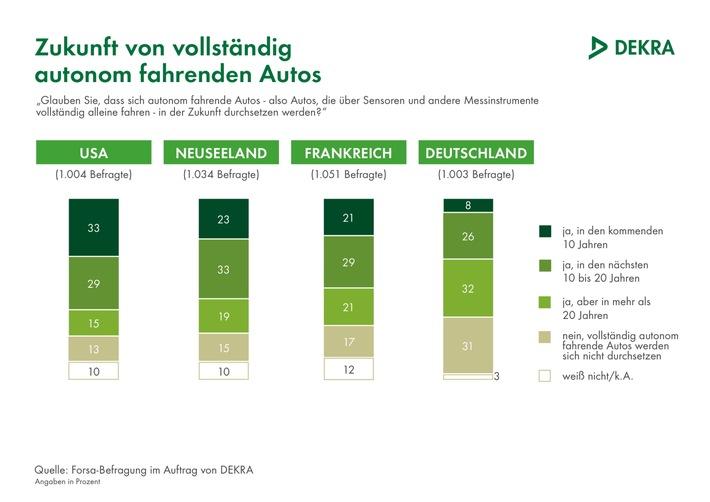 Autonomes Fahren: Deutsche deutlich skeptischer als andere Autofahrer / Nur 8 % glauben an den Durchbruch innerhalb von zehn Jahren / DEKRA Befragung in vier Ländern