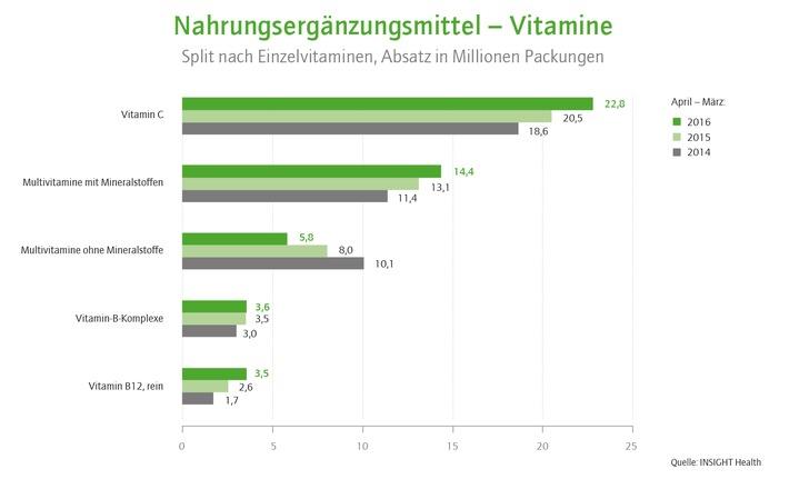 Vitamin C und Magnesium sind die beliebtesten Nahrungsergänzungsmittel