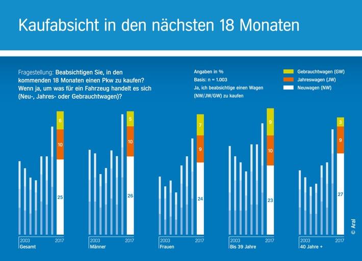 """""""Aral Studie Trends beim Autokauf 2017"""": Der Traum auf vier Rädern lebt: Mehr als 40 Prozent der Deutschen planen einen Autokauf"""