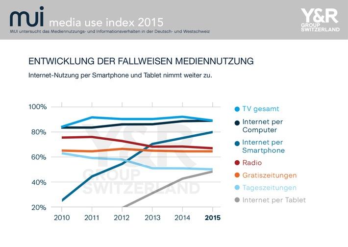 Die Schweiz ist weltmeisterlich: 85% nutzen das Internet mobil
