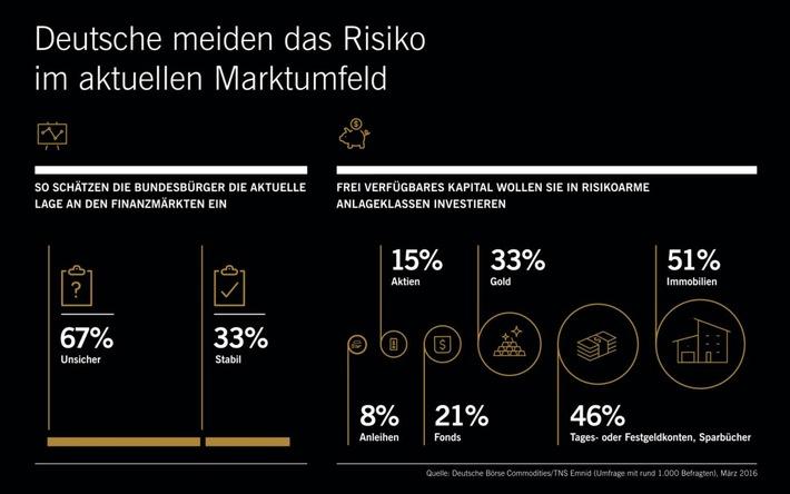 Emnid-Umfrage: Deutsche vertrauen auf Beton, Gold und Bares / Zwei Drittel der Bevölkerung schätzen die aktuelle Lage an den Finanzmärkten als unsicher ein
