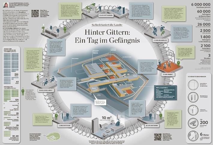 Von Landtagswahl bis Gefängnisalltag: Die Sieger des dpa-infografik awards 2013