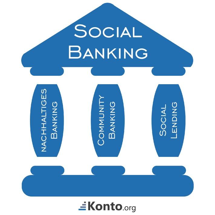 Trend Social Banking - Was die Bank 2.0 wirklich bringt