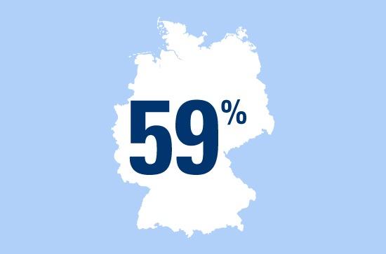 Chef sein? - 59 Prozent der Berufstätigen würden bei der Suche nach einer neuen Arbeitsstelle Wert auf Führungsverantwortung legen