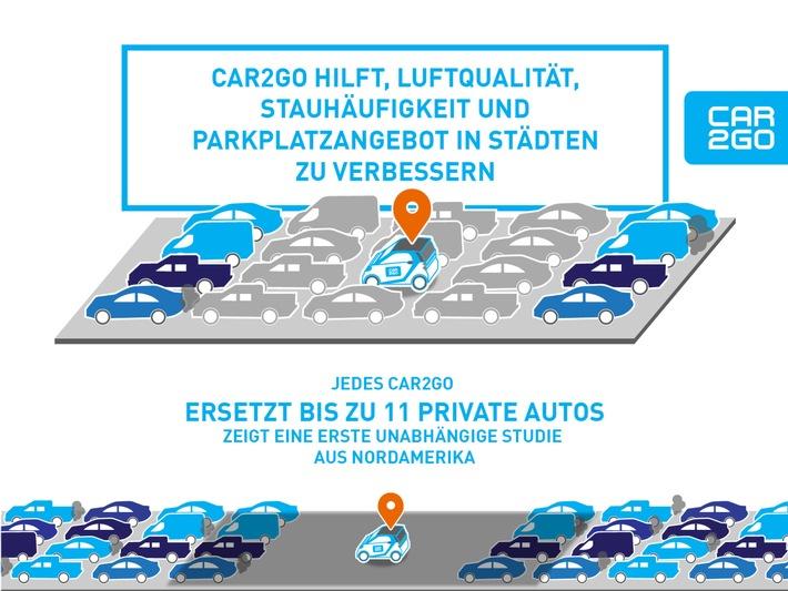 Free-floating Carsharing von car2go verbessert die Lebensqualität in Großstädten