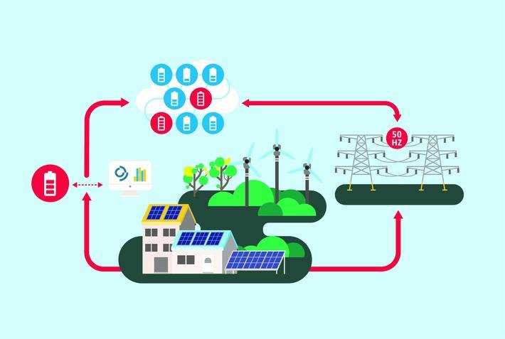 Pilotprojekt erfolgreich abgeschlossen: Solarstromspeicher von Haushaltskunden stabilisieren erstmals das Stromnetz