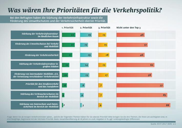 Repräsentative ADAC-Umfrage: Mobilität erhalten, Umwelt schützen / Knapp die Hälfte der deutschen Bevölkerung für mehr Umweltschutz bei Verkehr und Mobilität