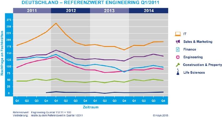 Hays-Fachkräfte-Index 4. Quartal 2014 / Uneinheitlicher Arbeitsmarkt für Spezialisten