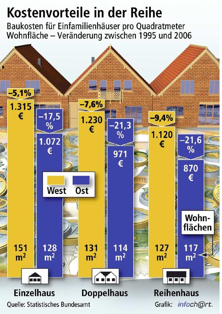 Reihenhäuser sind günstigste Bauform / Quadratmeterpreis von neuen Reihenhäusern im Osten erstmals unter 900 Euro - Geschoßwohnungsbau weist höhere Quadratmeterkosten auf