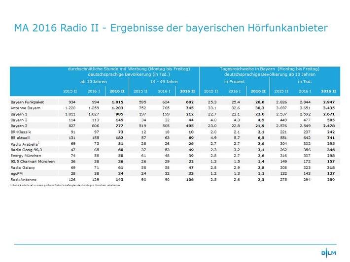 Media Analyse 2016 Radio II / Bayerische Lokalradios erreichen erstmals mehr als eine Million Hörer in der durchschnittlichen Stunde