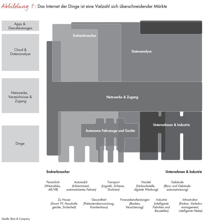 Bain-Studie zum Internet der Dinge / Megatrend eröffnet neue Geschäftsmöglichkeiten in Milliardenhöhe