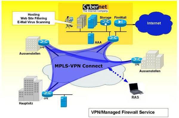 Cybernet konkurrenziert Swisscom Enterprise Solutions