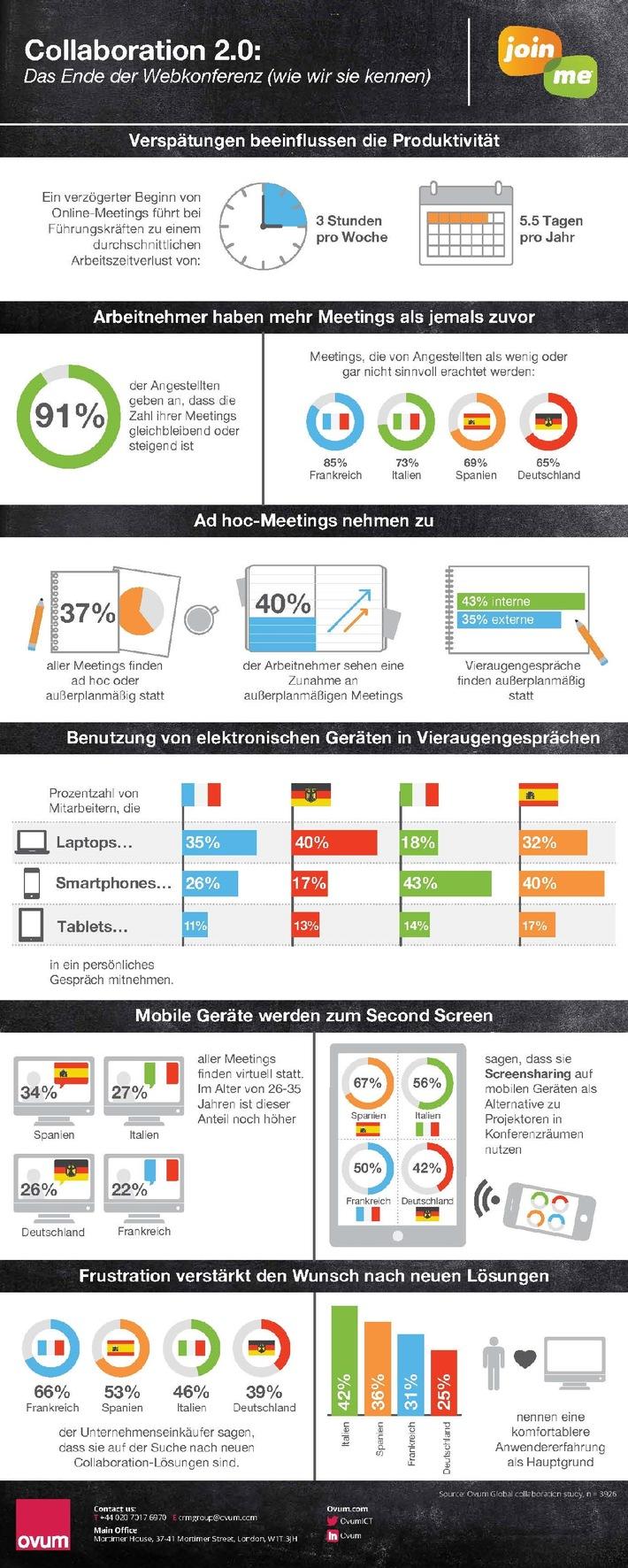 Neue Studie von Ovum und LogMeIn zeigt, dass Arbeitnehmer immer mehr Zeit in Meetings verbringen / Führungskräfte verlieren über fünf Tage pro Jahr nur durch Verzögerungen bei Online-Meetings