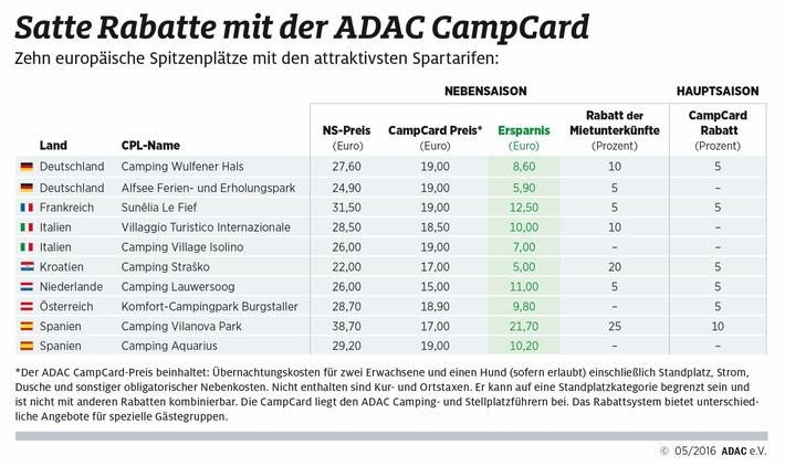 ADAC Verlag: 3.200 Rabatte mit der ADAC CampCard / Auch in der Hauptsaison attraktive Sonderkonditionen