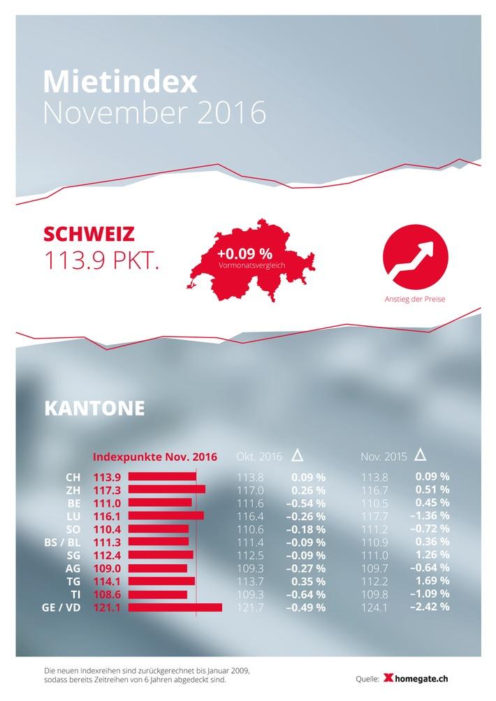 homegate.ch-Mietindex: Im November steigen die Angebotsmieten leicht um 0.09 Prozent
