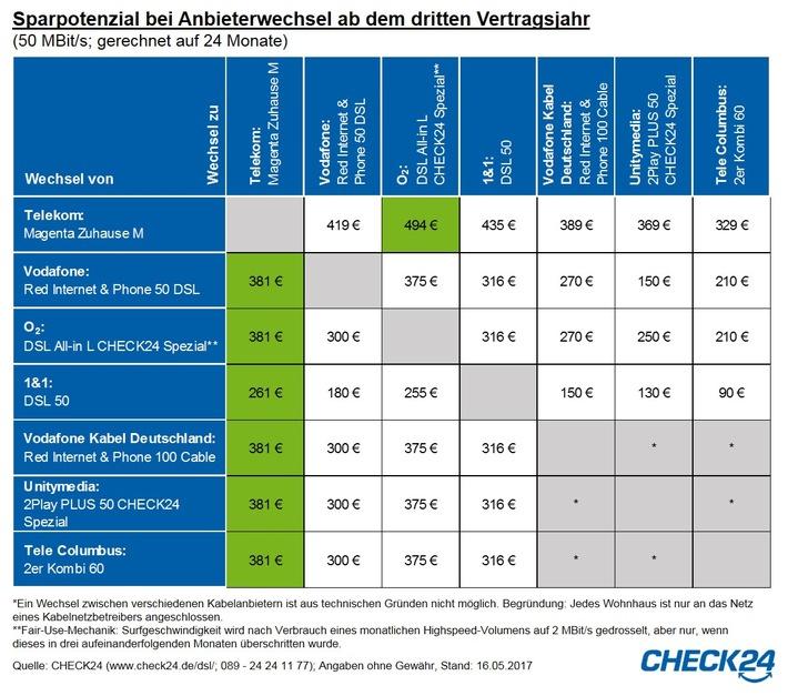 Wechsel des Internetanbieters nach Mindestvertragslaufzeit spart bis zu 494 Euro
