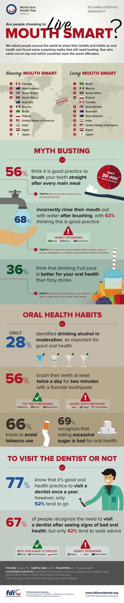 Vérité ou mythe? Une enquête mondiale réalisée pour la Journée mondiale de la santé bucco-dentaire expose la vérité sur nos habitudes bucco-dentaires