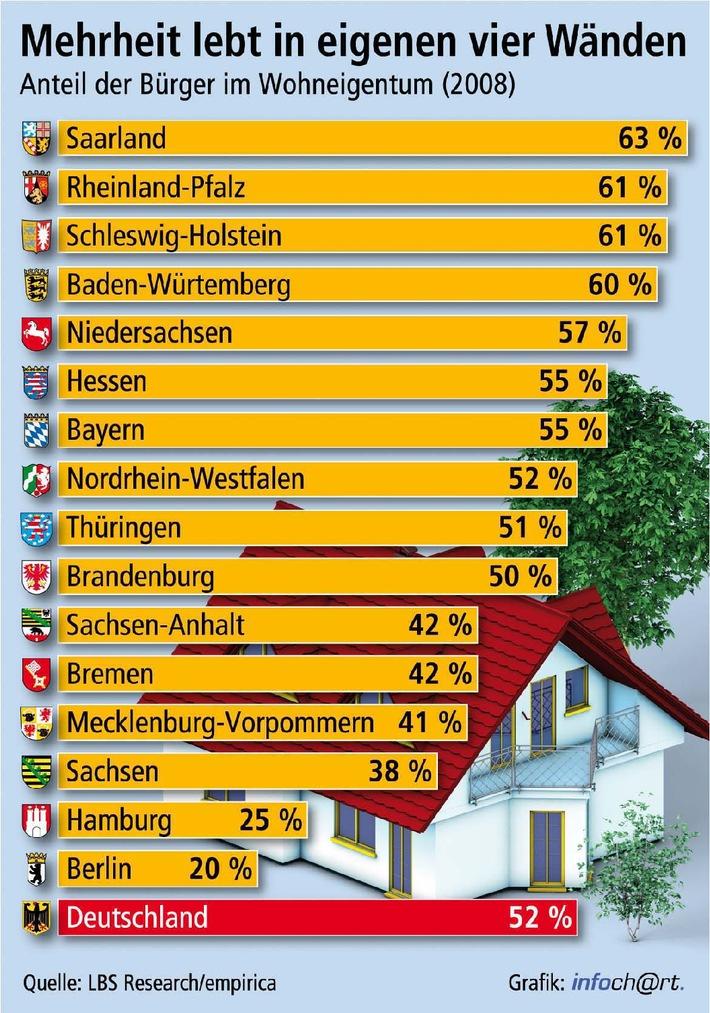 Mehr Eigentümer als Mieter / Empirica: 52 Prozent der Bevölkerung 2008 in eigenen vier Wänden - Saarland mit 63 Prozent an der Spitze (mit Grafik)