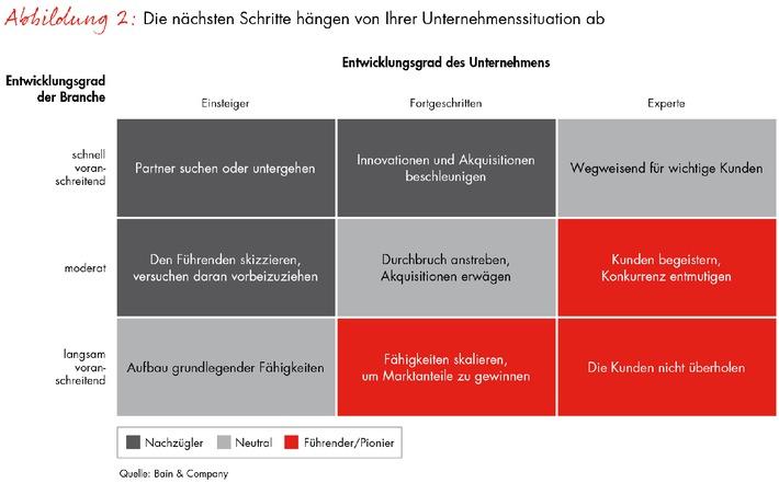"""Bain-Studie zur Digitalisierung von Unternehmen: Die Zukunft ist """"digical"""""""