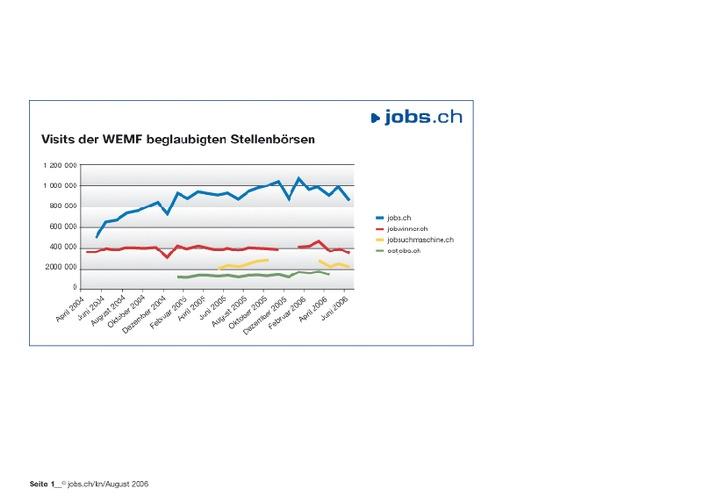 Umsatzsteigerung von 60% für die jobs.ch-Gruppe