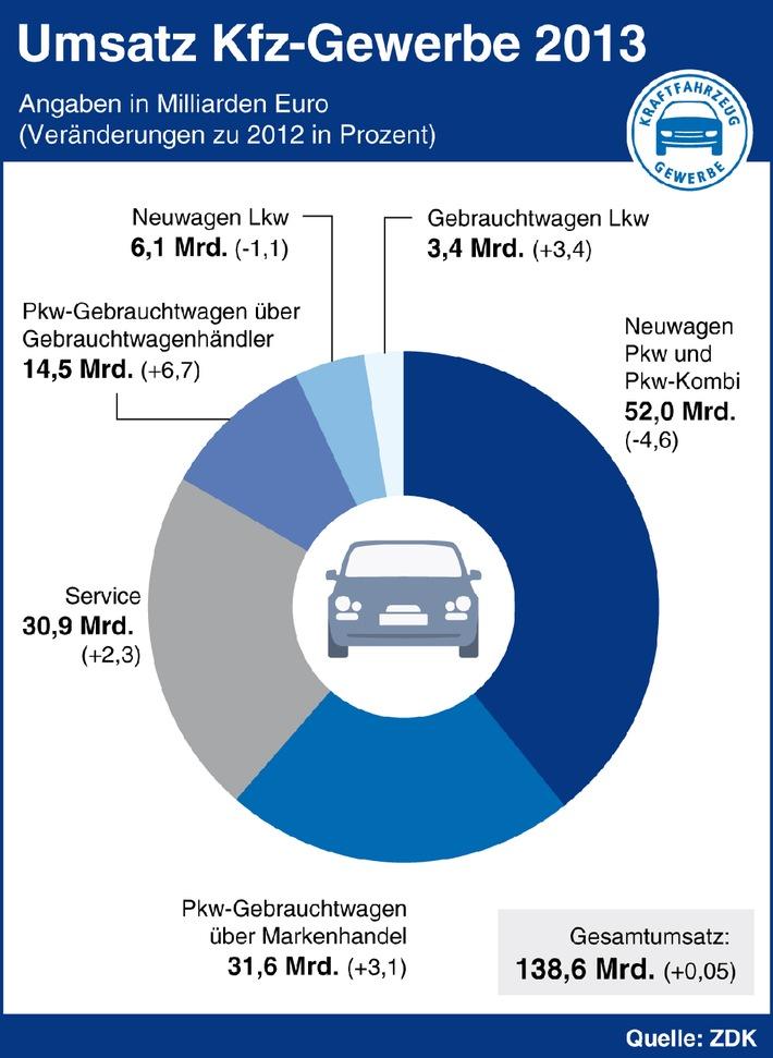 Kfz-Gewerbe: Gebrauchtwagen und Service retten die Bilanz 2013